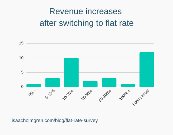 Revenue increases after switching to flat rate